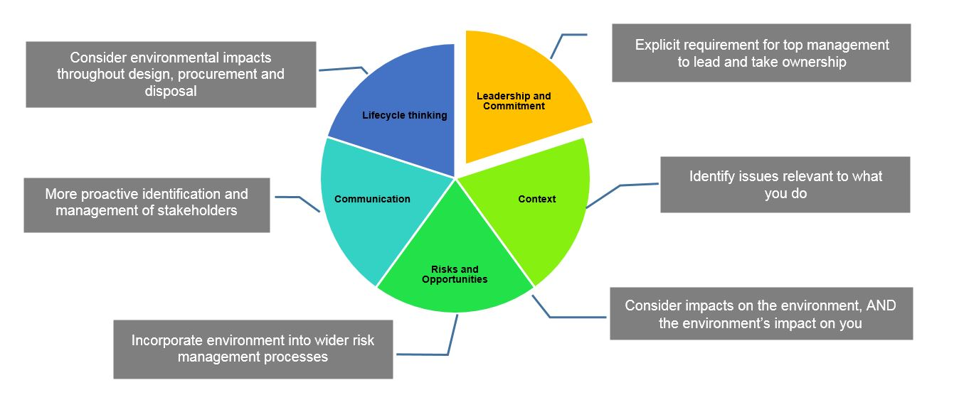 what is iso 14001 standard